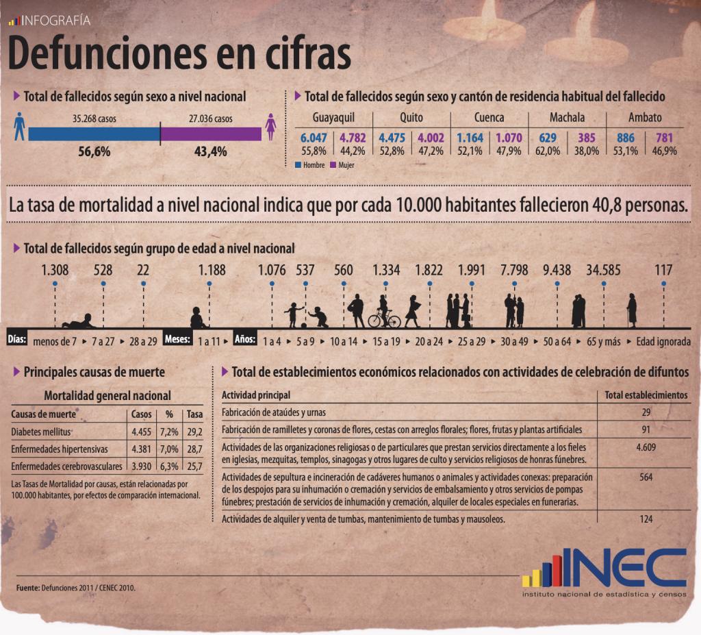 Estadísticas Principales Causas de Muerte y Defunciones Ecuador 2011 Sector Funerario