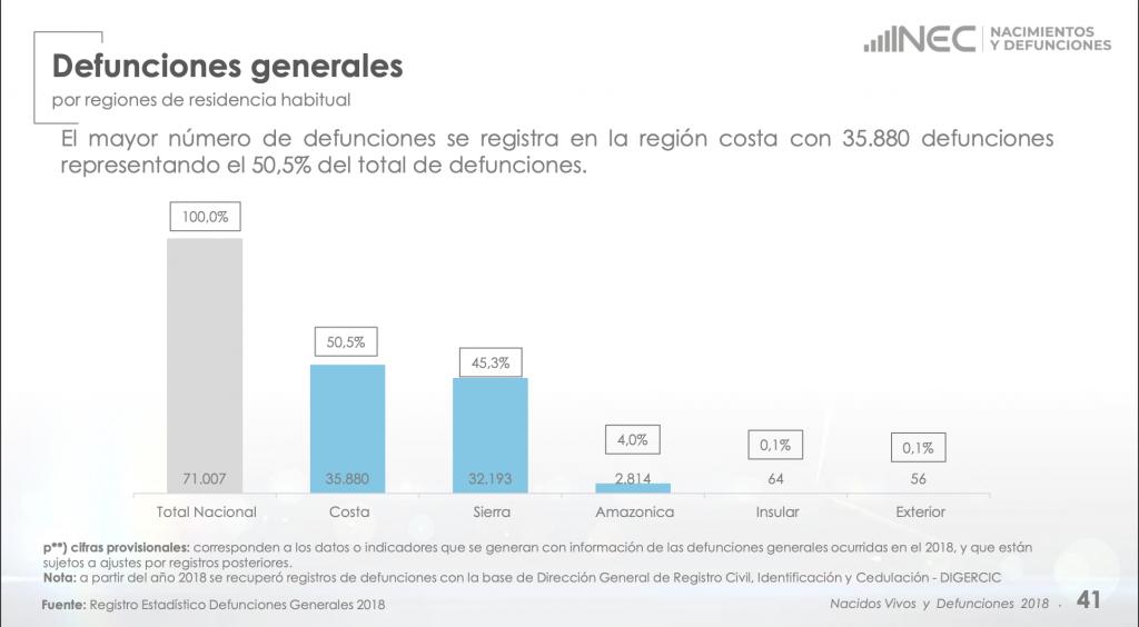 Estadísticas Defunciones Ecuador 2018 por provincia
