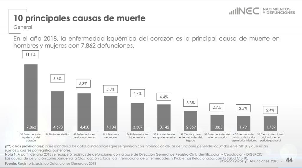 Estadísticas Principales Causas de Muerte y Defunciones Ecuador 2018 Por Causa